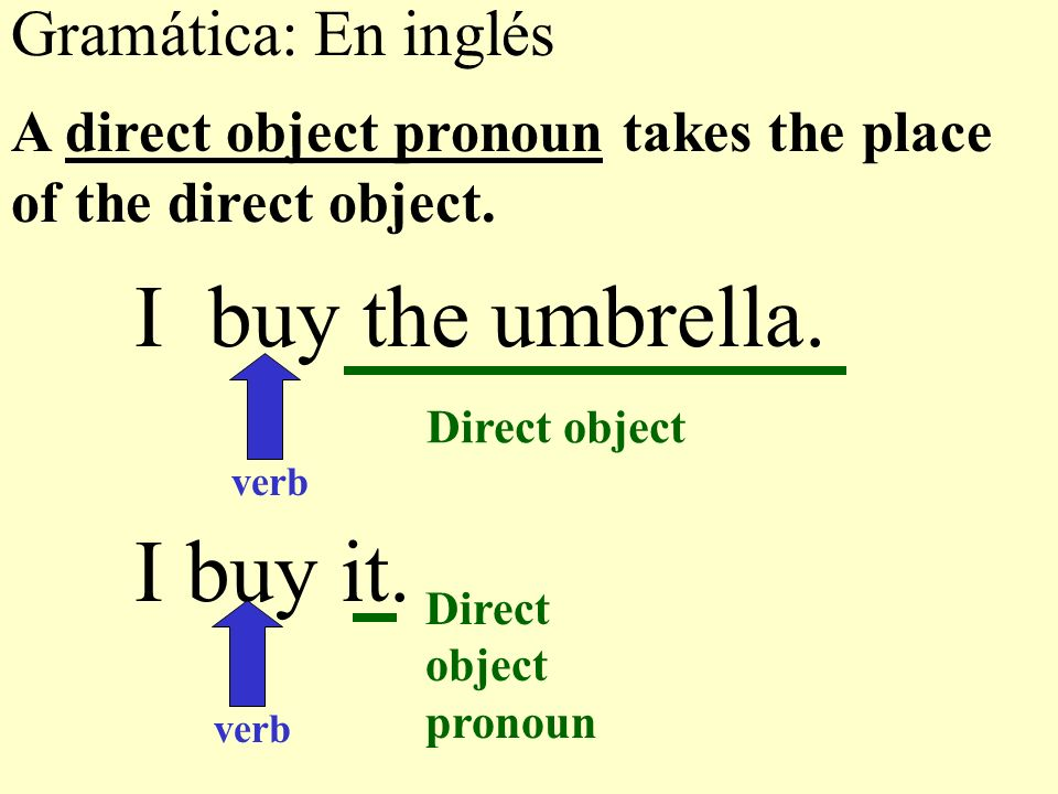 The following are the direct object pronouns in English: me you ( fam.