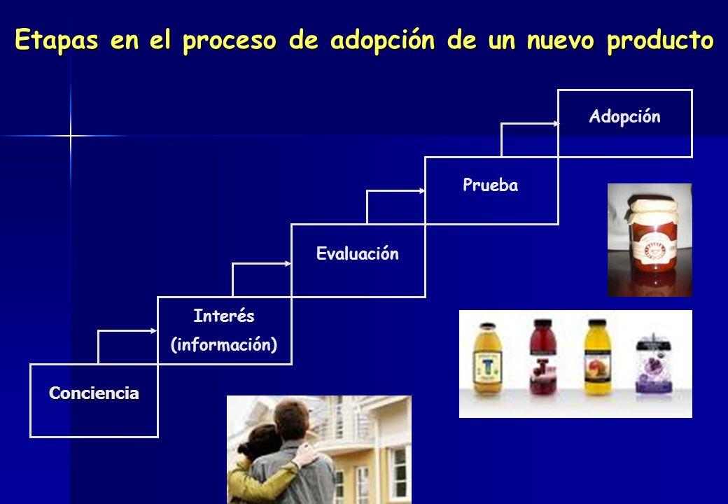 Conciencia Interés (información) Evaluación Prueba Adopción Etapas en el proceso de adopción de un nuevo producto