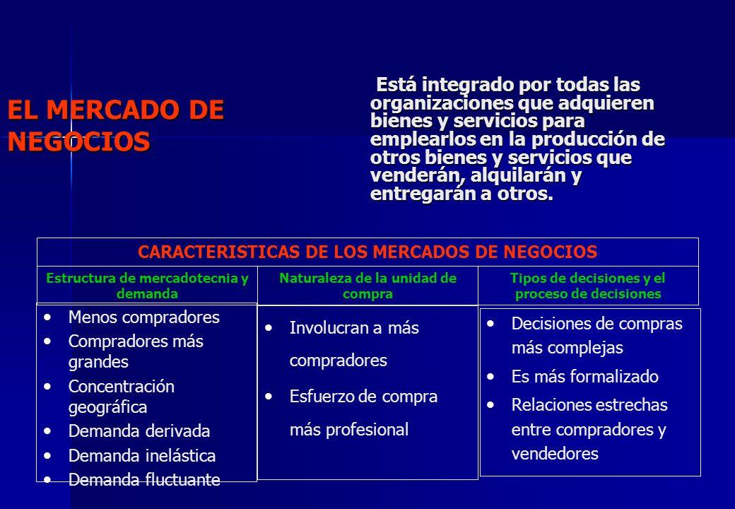 EL MERCADO DE NEGOCIOS Está integrado por todas las organizaciones que adquieren bienes y servicios para emplearlos en la producción de otros bienes y