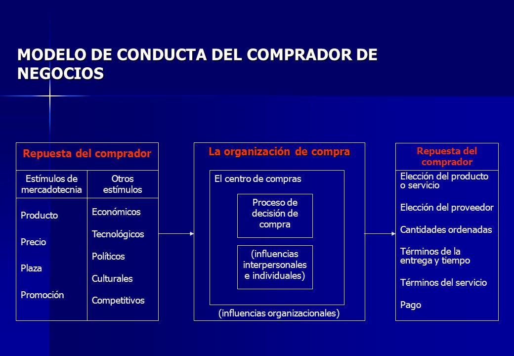 MODELO DE CONDUCTA DEL COMPRADOR DE NEGOCIOS Estímulos de mercadotecnia Producto Precio Plaza Promoción Otros estímulos Económicos Tecnológicos Políti