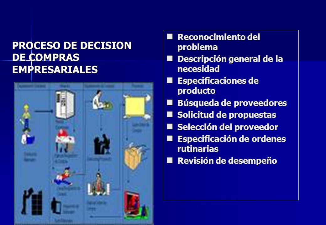 PROCESO DE DECISION DE COMPRAS EMPRESARIALES Reconocimiento del problema Reconocimiento del problema Descripción general de la necesidad Descripción g