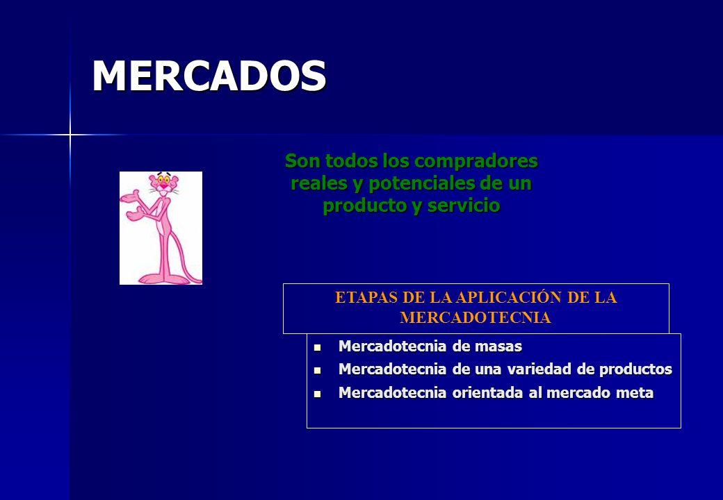 MERCADOS Son todos los compradores reales y potenciales de un producto y servicio Mercadotecnia de masas Mercadotecnia de masas Mercadotecnia de una v