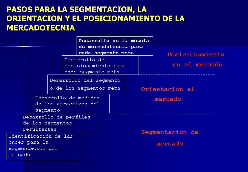 PASOS PARA LA SEGMENTACION, LA ORIENTACION Y EL POSICIONAMIENTO DE LA MERCADOTECNIA Segmentación de mercado Identificación de las bases para la segmen