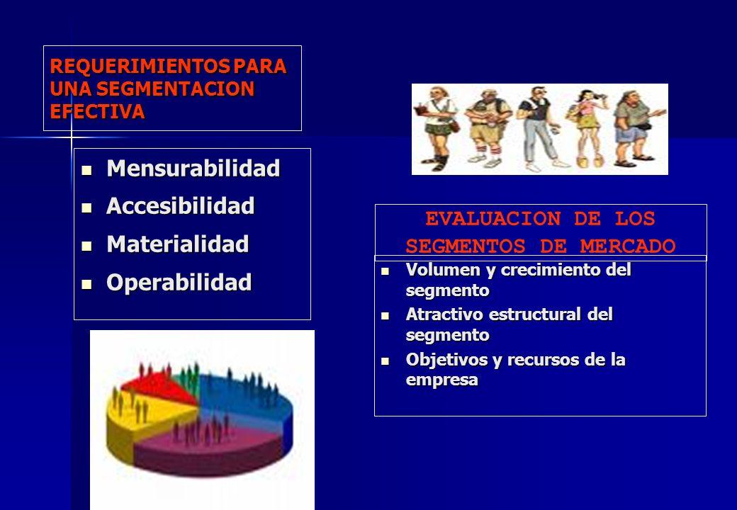 REQUERIMIENTOS PARA UNA SEGMENTACION EFECTIVA Mensurabilidad Mensurabilidad Accesibilidad Accesibilidad Materialidad Materialidad Operabilidad Operabi