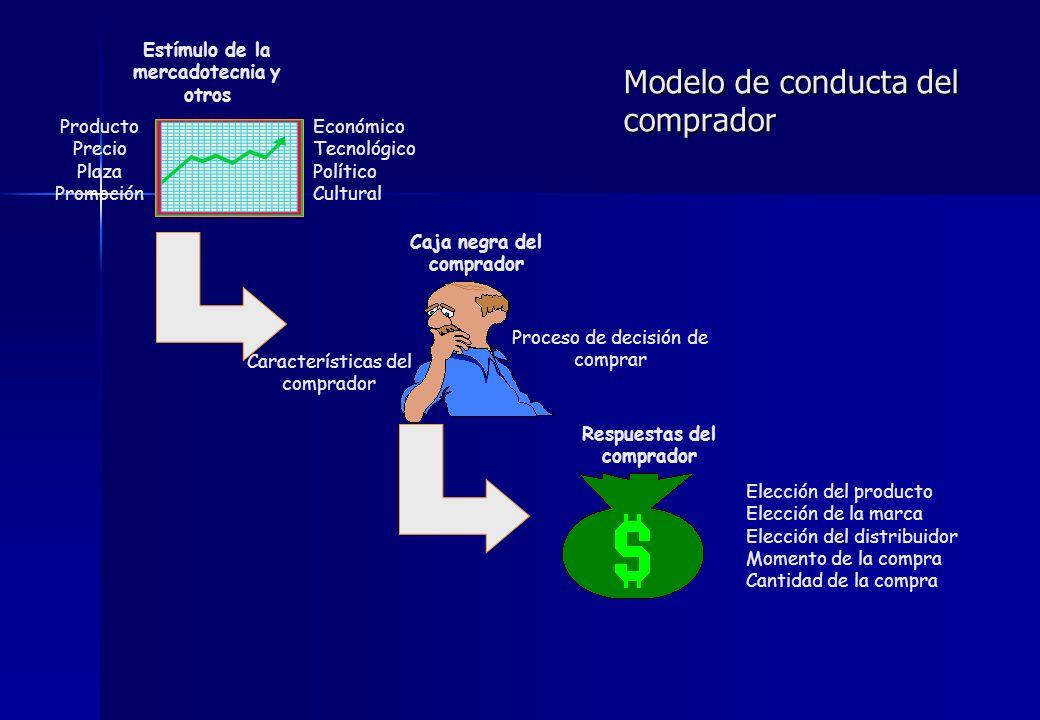 Modelo de conducta del comprador Producto Precio Plaza Promoción Estímulo de la mercadotecnia y otros Económico Tecnológico Político Cultural Caja neg