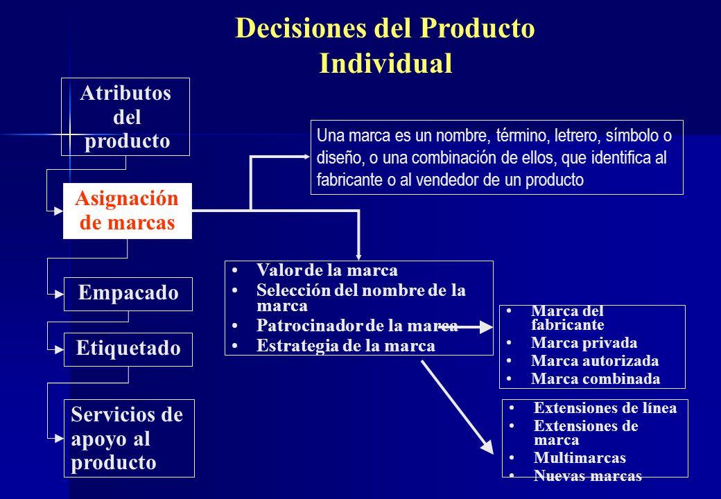 Decisiones del Producto Individual Atributos del producto Asignación de marcas Valor de la marca Selección del nombre de la marca Patrocinador de la m