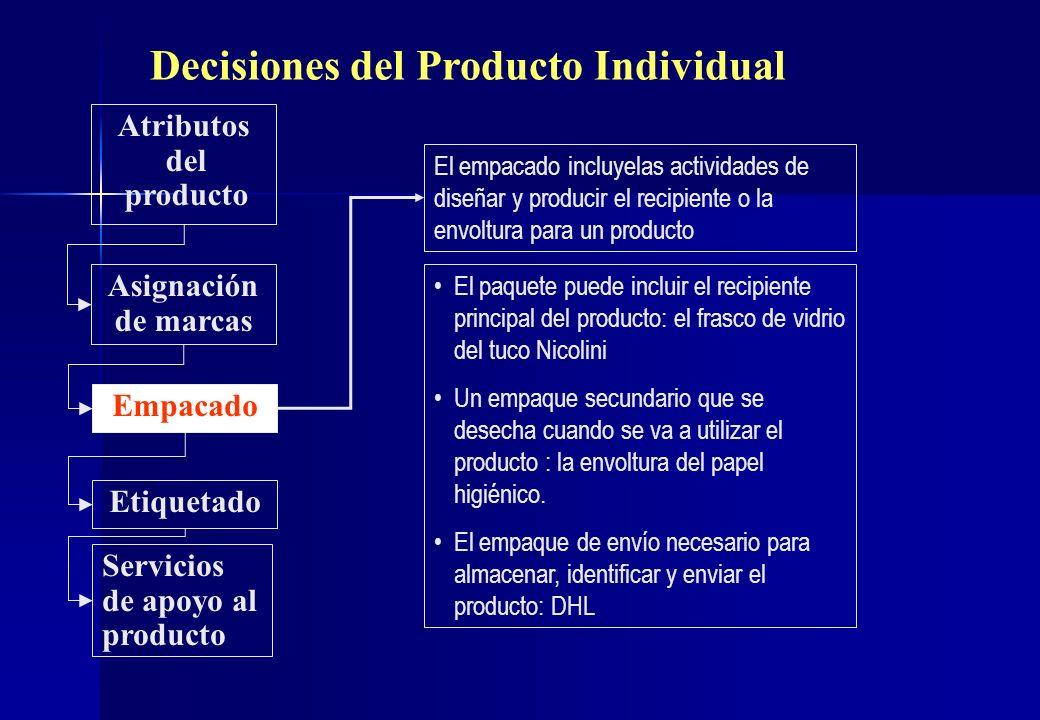 Decisiones del Producto Individual Atributos del producto Asignación de marcas Empacado Etiquetado Servicios de apoyo al producto El empacado incluyel