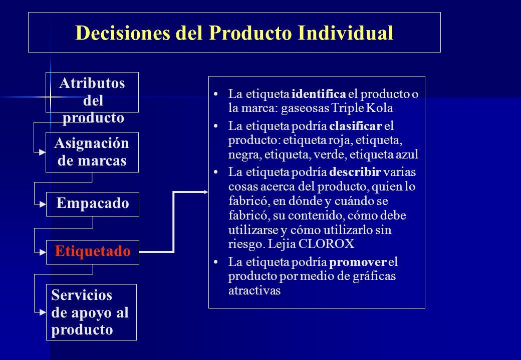 Decisiones del Producto Individual Atributos del producto Asignación de marcas Empacado Etiquetado Servicios de apoyo al producto La etiqueta identifi