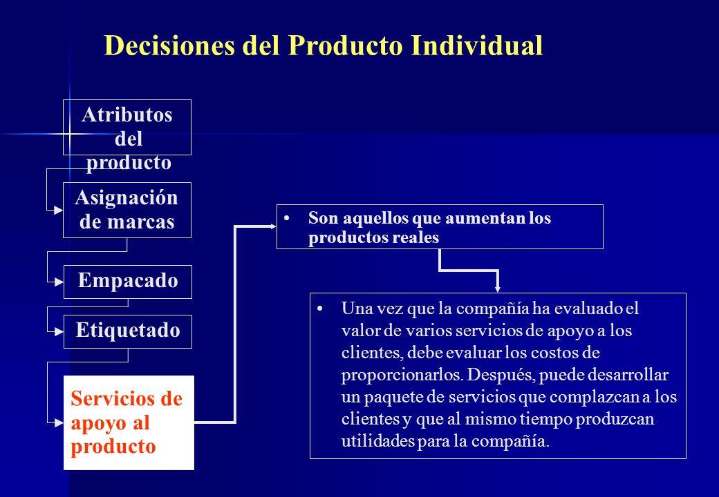 Decisiones del Producto Individual Atributos del producto Son aquellos que aumentan los productos reales Asignación de marcas Empacado Etiquetado Serv
