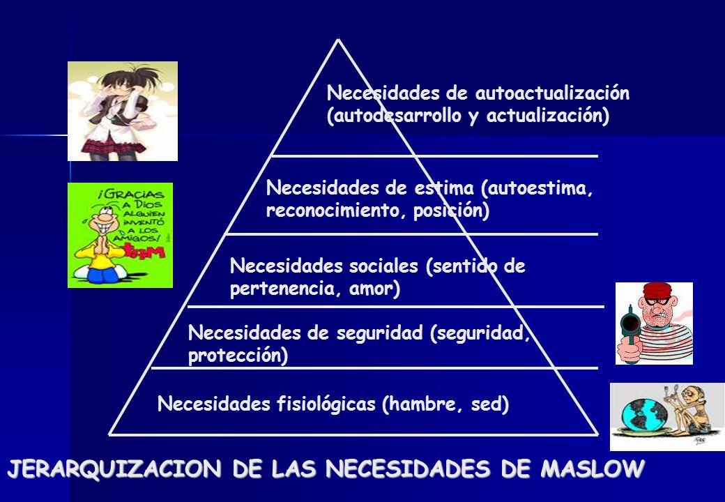 Necesidades fisiológicas (hambre, sed) Necesidades de seguridad (seguridad, protección) Necesidades sociales (sentido de pertenencia, amor) Necesidade