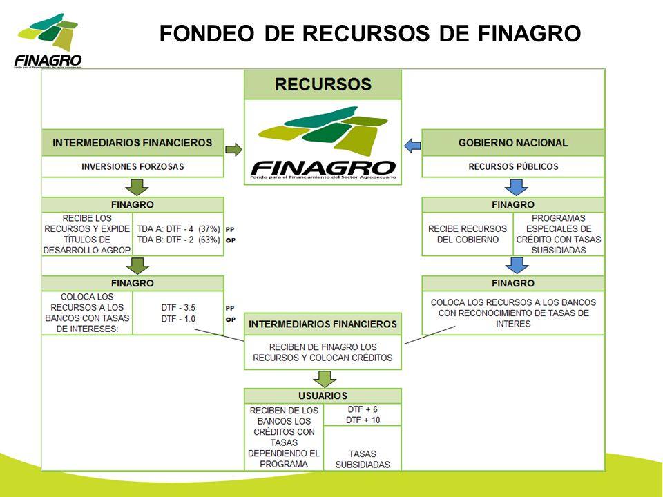 FONDEO DE RECURSOS DE FINAGRO