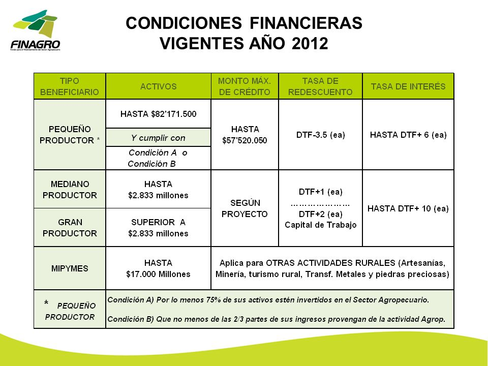 CONDICIONES FINANCIERAS VIGENTES AÑO 2012