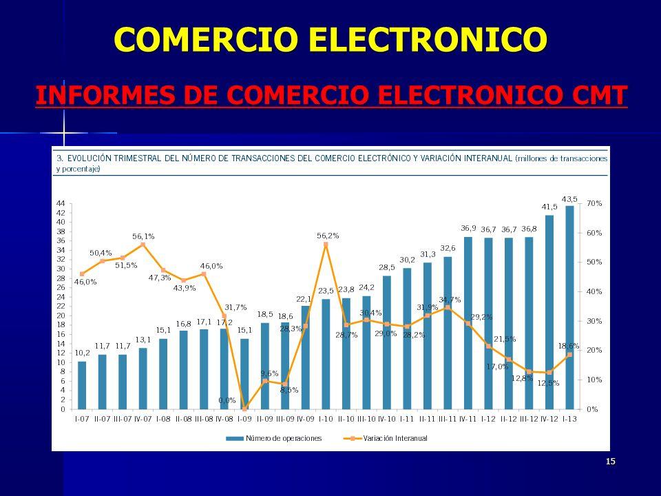 15 INFORMES DE COMERCIO ELECTRONICO CMT COMERCIO ELECTRONICO