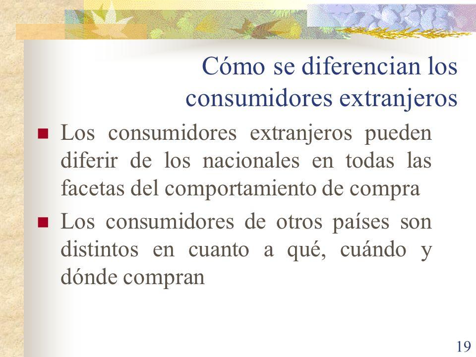 19 Cómo se diferencian los consumidores extranjeros Los consumidores extranjeros pueden diferir de los nacionales en todas las facetas del comportamiento de compra Los consumidores de otros países son distintos en cuanto a qué, cuándo y dónde compran
