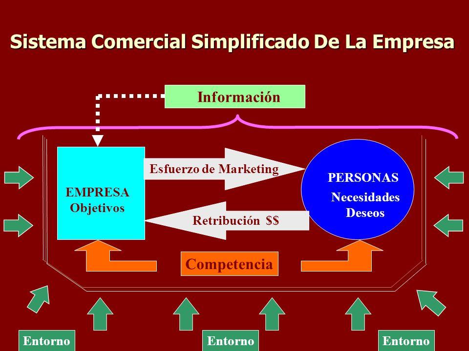 Sistema Comercial Simplificado De La Empresa Entorno Información PERSONAS EMPRESA Objetivos Necesidades Deseos Esfuerzo de Marketing Retribución $$ Competencia