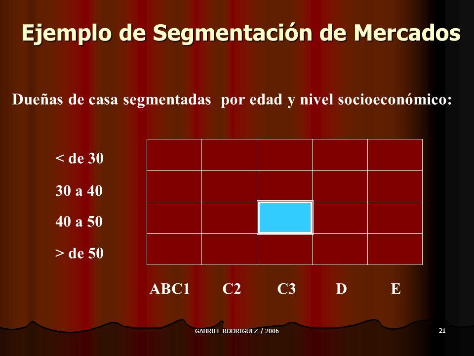 GABRIEL RODRIGUEZ / 2006 21 Ejemplo de Segmentación de Mercados Dueñas de casa segmentadas por edad y nivel socioeconómico: < de 30 30 a 40 40 a 50 > de 50 ABC1 C2 C3 D E
