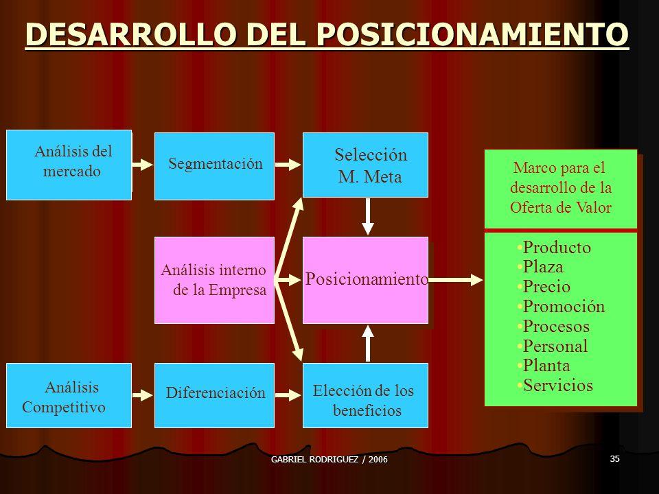 GABRIEL RODRIGUEZ / 2006 35 DESARROLLO DEL POSICIONAMIENTO Análisis del mercado Segmentación Selección M.