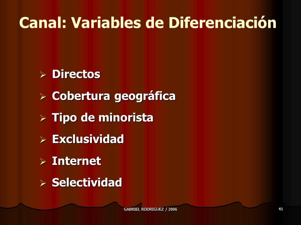 GABRIEL RODRIGUEZ / 2006 41 Directos Directos Cobertura geográfica Cobertura geográfica Tipo de minorista Tipo de minorista Exclusividad Exclusividad Internet Internet Selectividad Selectividad Canal: Variables de Diferenciación