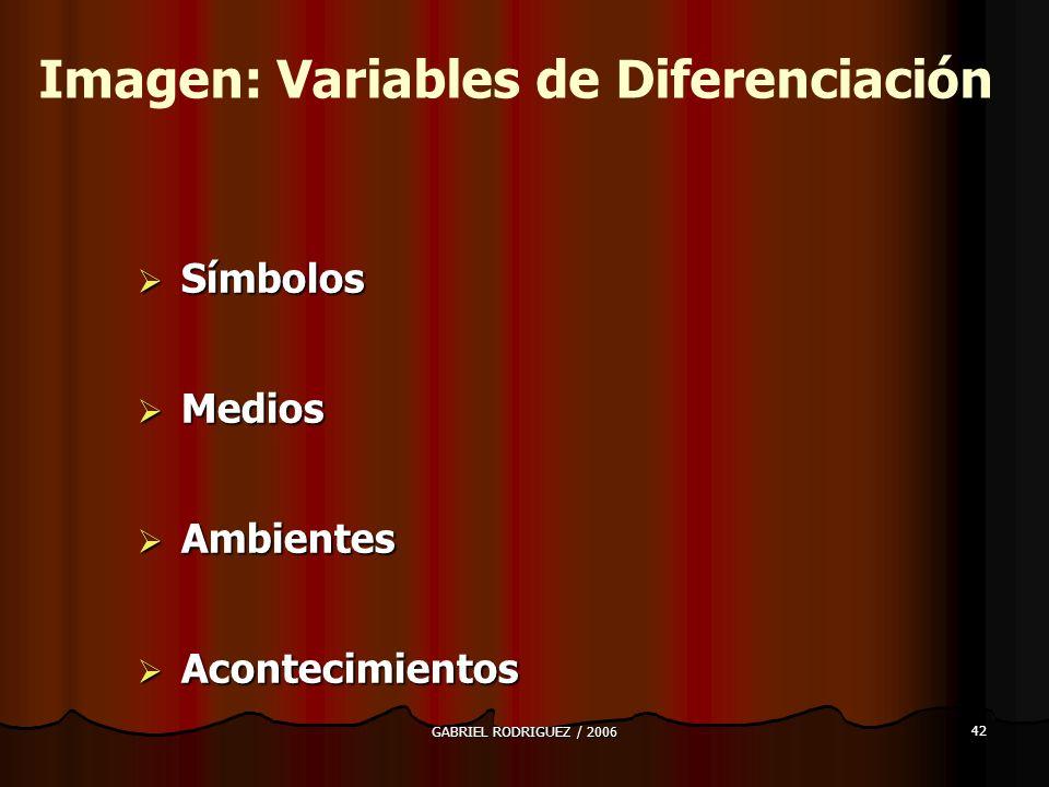 GABRIEL RODRIGUEZ / 2006 42 Símbolos Símbolos Medios Medios Ambientes Ambientes Acontecimientos Acontecimientos Imagen: Variables de Diferenciación