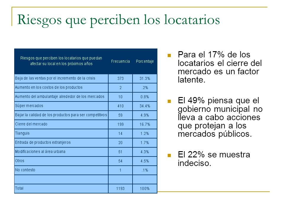 Riesgos que perciben los locatarios Para el 17% de los locatarios el cierre del mercado es un factor latente. El 49% piensa que el gobierno municipal