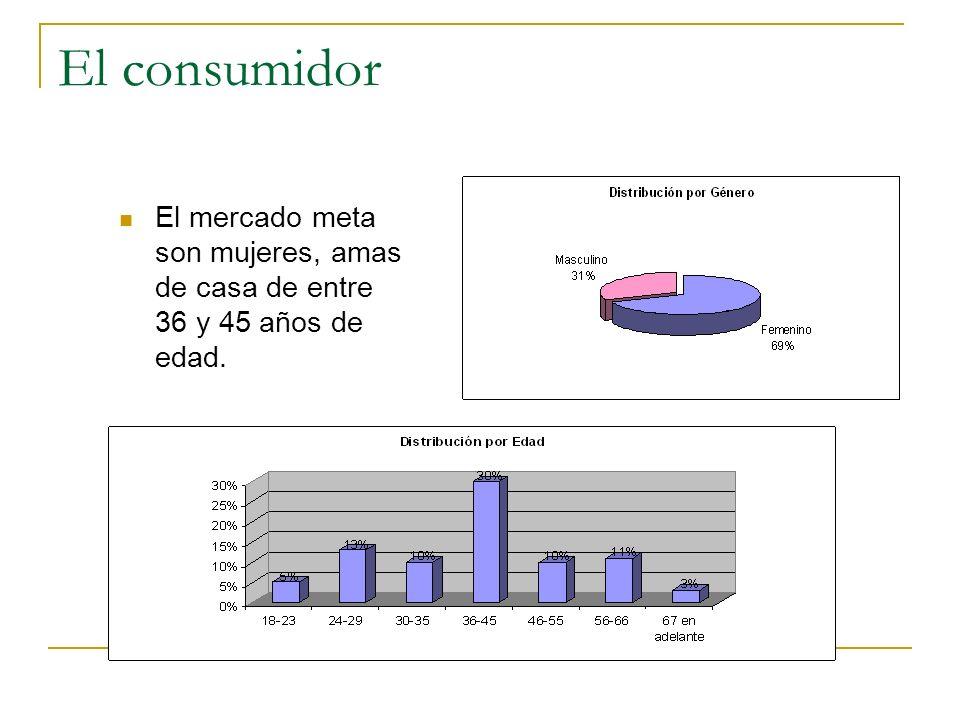 El consumidor El mercado meta son mujeres, amas de casa de entre 36 y 45 años de edad.