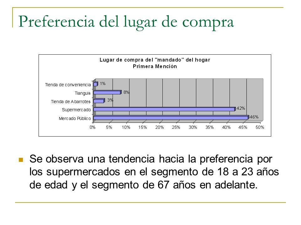Preferencia del lugar de compra Se observa una tendencia hacia la preferencia por los supermercados en el segmento de 18 a 23 años de edad y el segmento de 67 años en adelante.