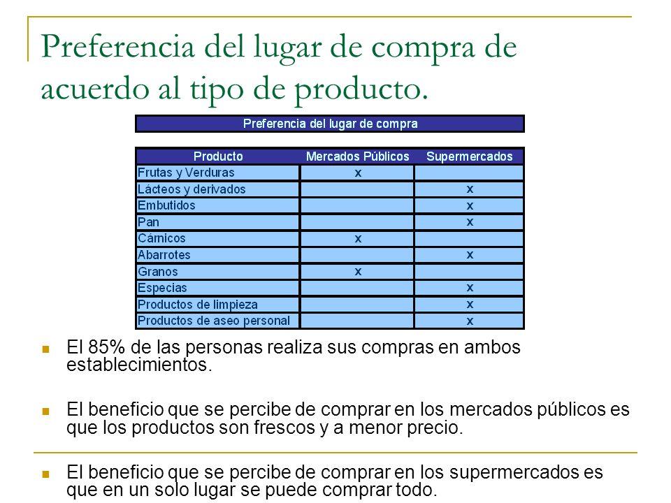 Preferencia del lugar de compra de acuerdo al tipo de producto. El 85% de las personas realiza sus compras en ambos establecimientos. El beneficio que