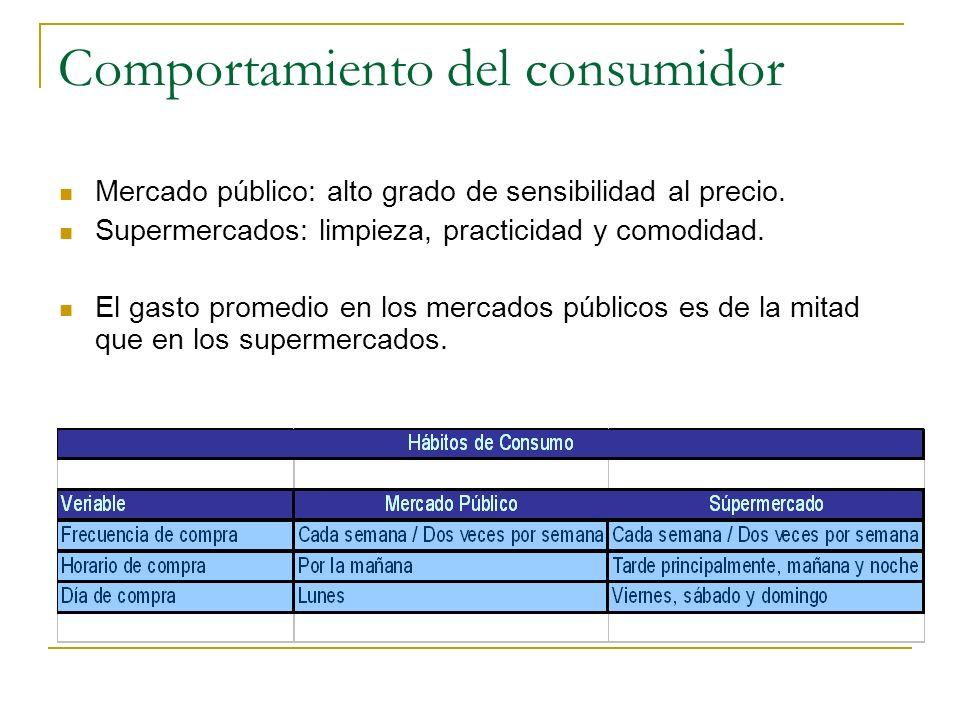 Comportamiento del consumidor Mercado público: alto grado de sensibilidad al precio. Supermercados: limpieza, practicidad y comodidad. El gasto promed