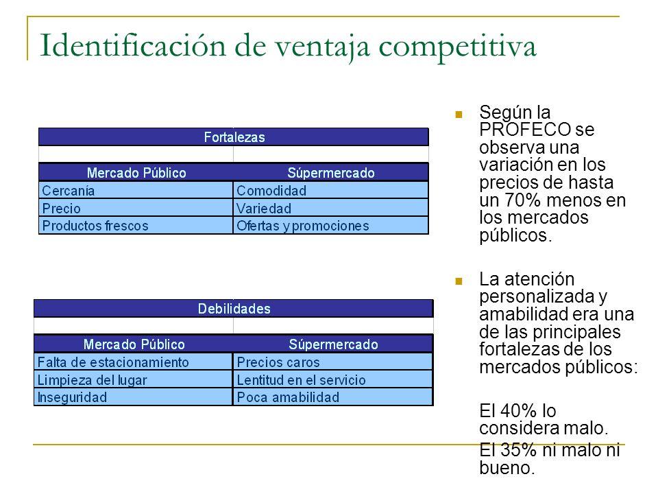 Identificación de ventaja competitiva Según la PROFECO se observa una variación en los precios de hasta un 70% menos en los mercados públicos. La aten