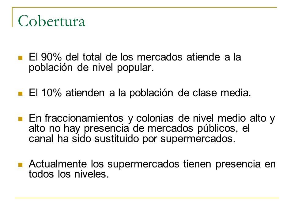 Cobertura El 90% del total de los mercados atiende a la población de nivel popular. El 10% atienden a la población de clase media. En fraccionamientos