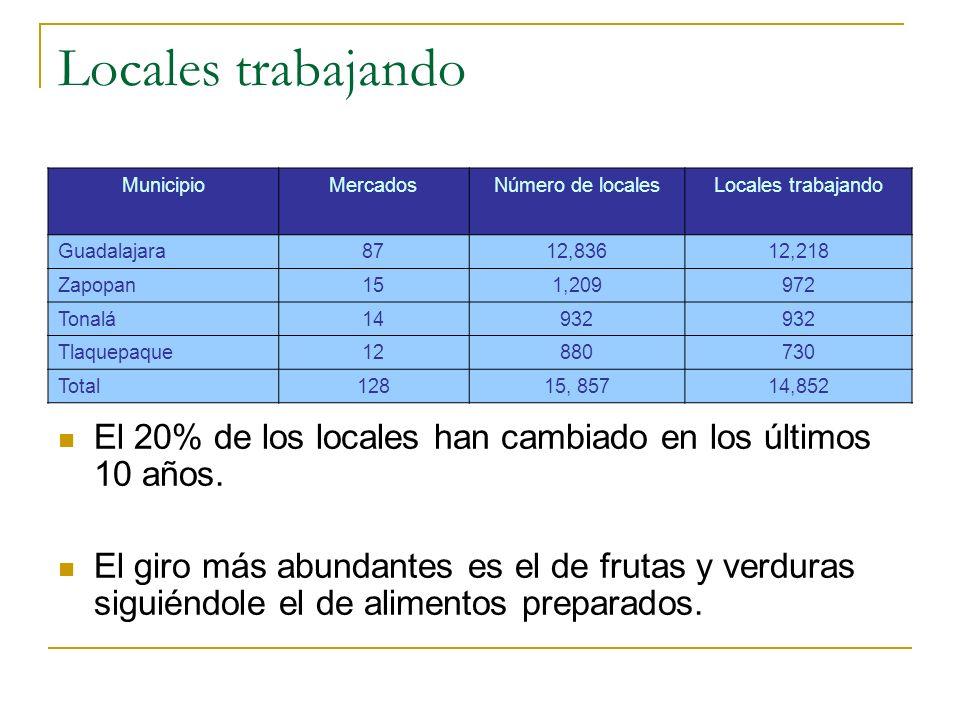 Locales trabajando MunicipioMercadosNúmero de localesLocales trabajando Guadalajara8712,83612,218 Zapopan151,209972 Tonalá14932 Tlaquepaque12880730 Total12815, 85714,852 El 20% de los locales han cambiado en los últimos 10 años.