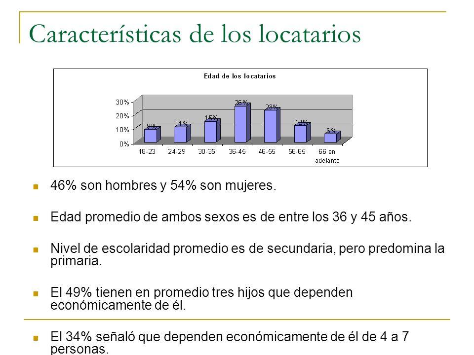 Características de los locatarios 46% son hombres y 54% son mujeres. Edad promedio de ambos sexos es de entre los 36 y 45 años. Nivel de escolaridad p