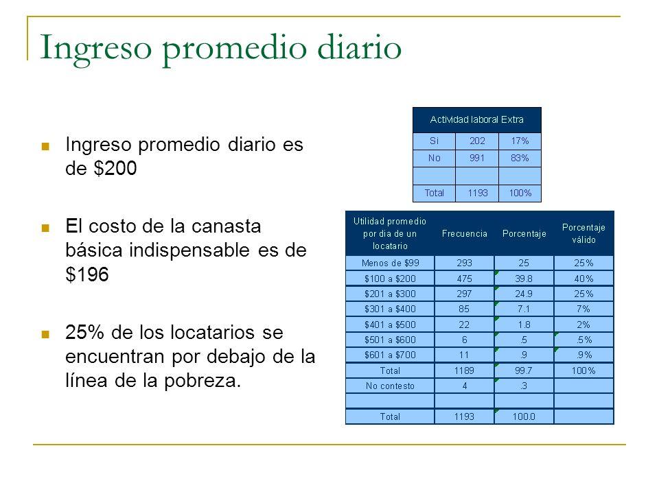 Ingreso promedio diario Ingreso promedio diario es de $200 El costo de la canasta básica indispensable es de $196 25% de los locatarios se encuentran