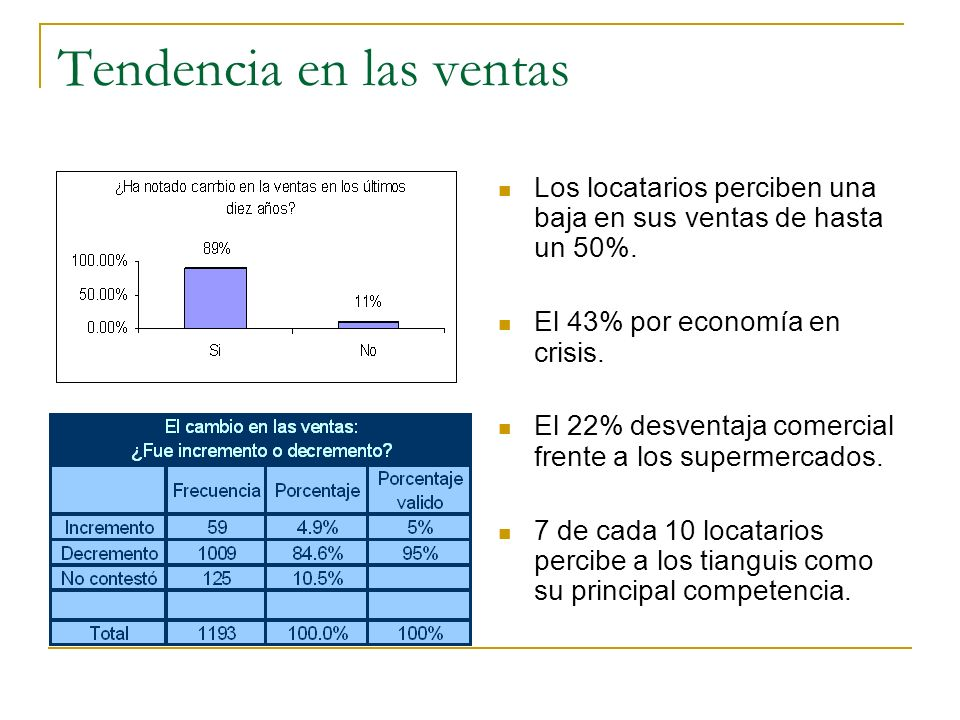 Tendencia en las ventas Los locatarios perciben una baja en sus ventas de hasta un 50%. El 43% por economía en crisis. El 22% desventaja comercial fre