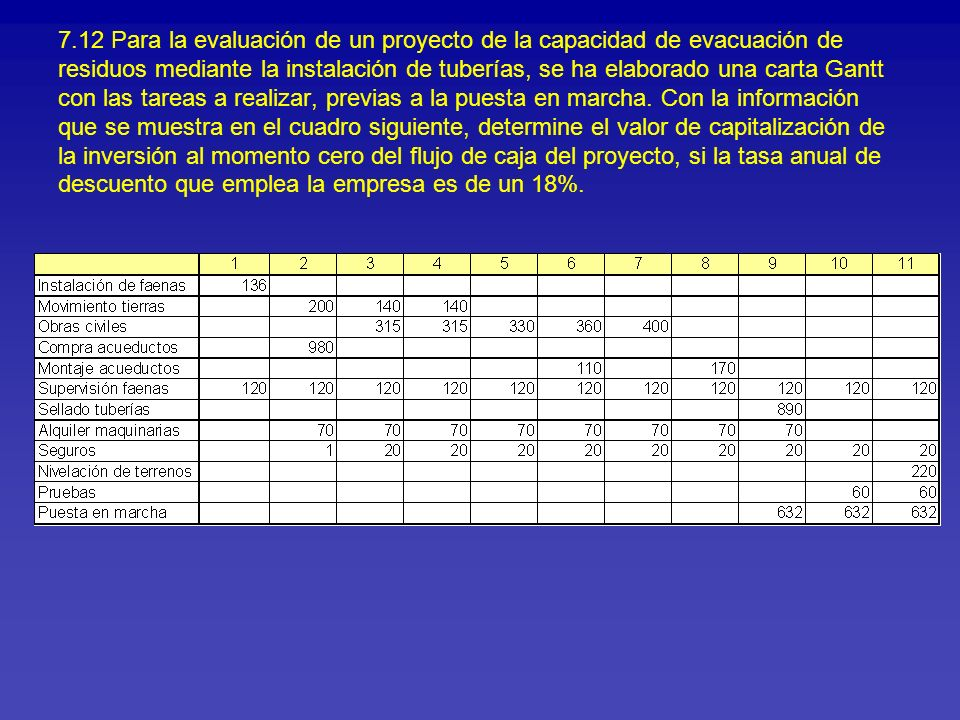 7.12 Para la evaluación de un proyecto de la capacidad de evacuación de residuos mediante la instalación de tuberías, se ha elaborado una carta Gantt