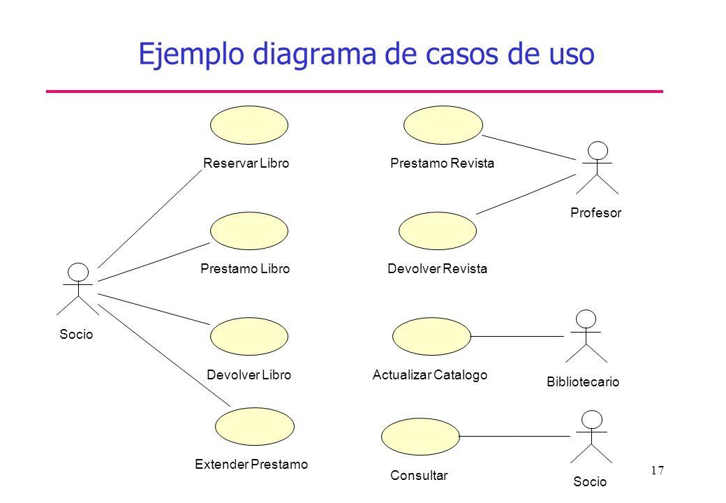17 Ejemplo diagrama de casos de uso Reservar Libro Prestamo Libro Devolver Libro Socio Extender Prestamo Prestamo Revista Profesor Devolver Revista Bi