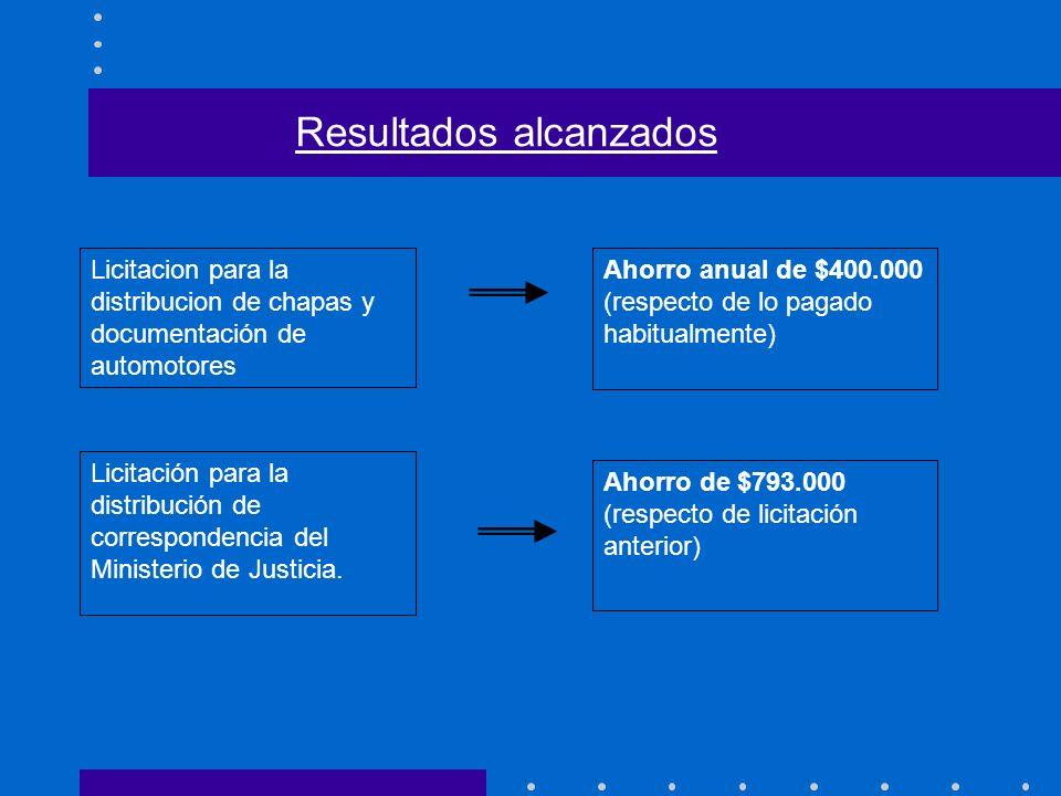 Licitacion para la distribucion de chapas y documentación de automotores Ahorro anual de $400.000 (respecto de lo pagado habitualmente) Licitación par