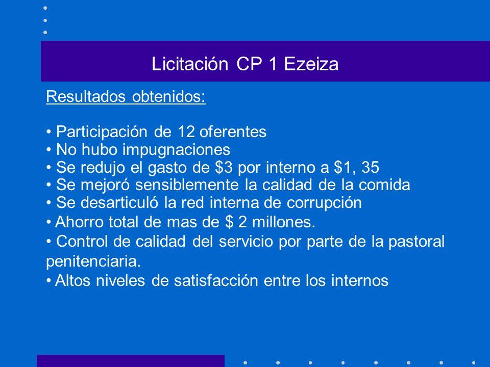 Licitación CP 1 Ezeiza Resultados obtenidos: Participación de 12 oferentes No hubo impugnaciones Se redujo el gasto de $3 por interno a $1, 35 Se mejo