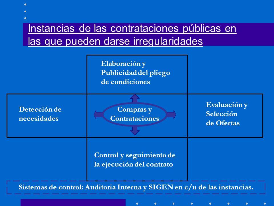 Compras y Contrataciones Detección de necesidades Elaboración y Publicidad del pliego de condiciones Evaluación y Selección de Ofertas Control y segui