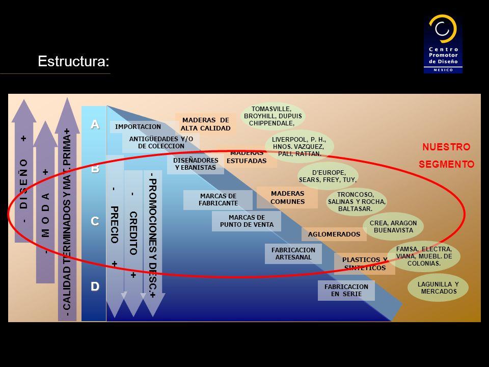 - PRECIO + - CREDITO + - PROMOCIONES Y DESC.+ - M O D A + - D I S E Ñ O + - CALIDAD TERMINADOS Y MAT.