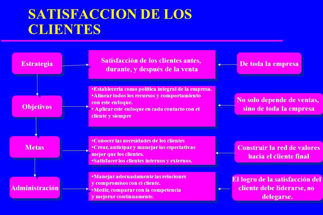 NUEVO ENFASIS EN EL CONSUMO u PRECIOS BAJOS u APARIENCIA u MADUREZ u SABOR u TAMAÑO u CAPACIDAD DE CONSERVACION u VALOR NUTRITIVO u LISTO PARA CONSUMI