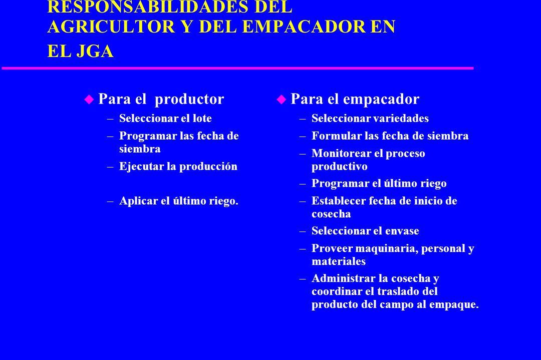 BENEFICIOS MUTUOS DERIVADOS DEL JGA u Para el productor –Soc. Financiera –Canal de distribución –Enfoque en la producción –Formalizar relación a largo