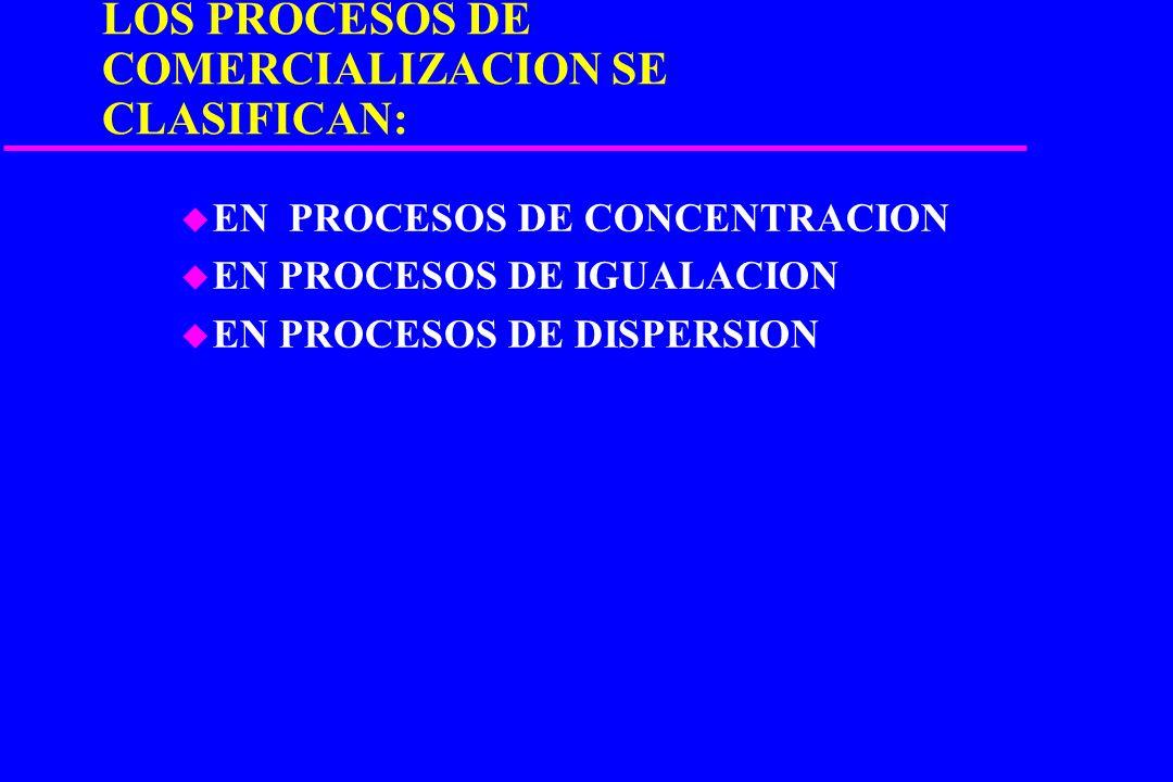 FUNCIONES DE LA COMERCIALIZACION u DE INTERCAMBIO –Compra-Venta u FUNCIONES FISICAS –Almacenaje, transporte u DE FACILITAMIENTO –Normalización de enva