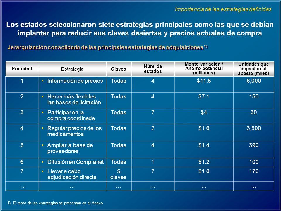 Los estados seleccionaron siete estrategias principales como las que se debían implantar para reducir sus claves desiertas y precios actuales de compra ClavesEstrategia Prioridad Núm.
