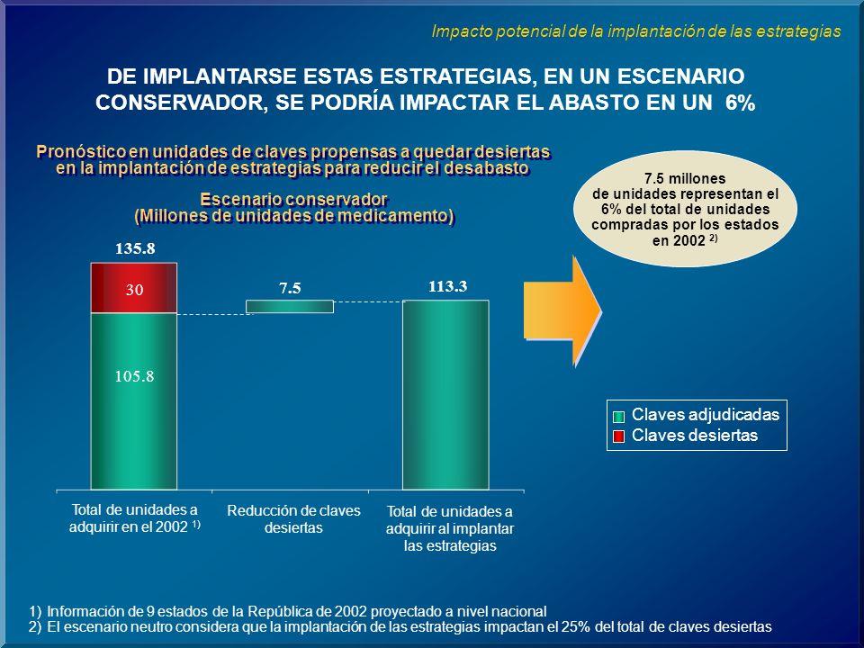 Impacto potencial de la implantación de las estrategias DE IMPLANTARSE ESTAS ESTRATEGIAS, EN UN ESCENARIO CONSERVADOR, SE PODRÍA IMPACTAR EL ABASTO EN UN 6% Pronóstico en unidades de claves propensas a quedar desiertas en la implantación de estrategias para reducir el desabasto Escenario conservador (Millones de unidades de medicamento) Pronóstico en unidades de claves propensas a quedar desiertas en la implantación de estrategias para reducir el desabasto Escenario conservador (Millones de unidades de medicamento) 7.5 millones de unidades representan el 6% del total de unidades compradas por los estados en 2002 2) Claves adjudicadas Claves desiertas 135.8 105.8 30 113.3 7.5 Total de unidades a adquirir en el 2002 1) Reducción de claves desiertas Total de unidades a adquirir al implantar las estrategias 1)Información de 9 estados de la República de 2002 proyectado a nivel nacional 2)El escenario neutro considera que la implantación de las estrategias impactan el 25% del total de claves desiertas