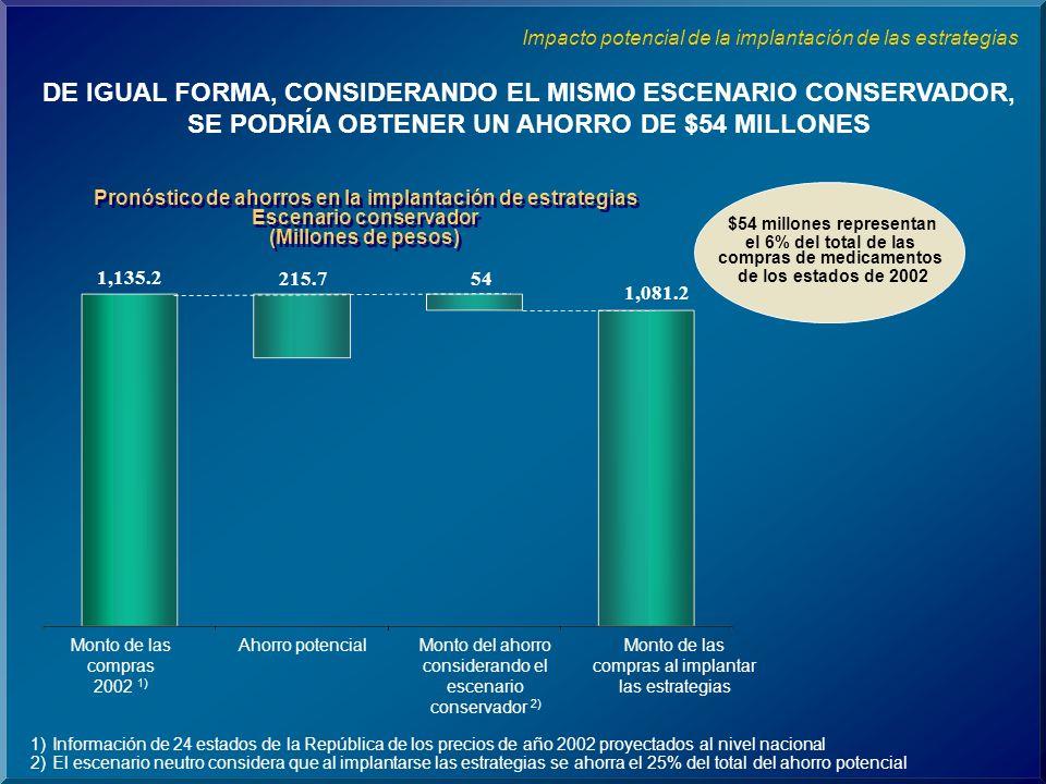 DE IGUAL FORMA, CONSIDERANDO EL MISMO ESCENARIO CONSERVADOR, SE PODRÍA OBTENER UN AHORRO DE $54 MILLONES Impacto potencial de la implantación de las estrategias Pronóstico de ahorros en la implantación de estrategias Escenario conservador (Millones de pesos) Pronóstico de ahorros en la implantación de estrategias Escenario conservador (Millones de pesos) $54 millones representan el 6% del total de las compras de medicamentos de los estados de 2002 1,135.2 215.754 1,081.2 Monto de las compras 2002 1) Ahorro potencialMonto del ahorro considerando el escenario conservador 2) Monto de las compras al implantar las estrategias 1)Información de 24 estados de la República de los precios de año 2002 proyectados al nivel nacional 2)El escenario neutro considera que al implantarse las estrategias se ahorra el 25% del total del ahorro potencial