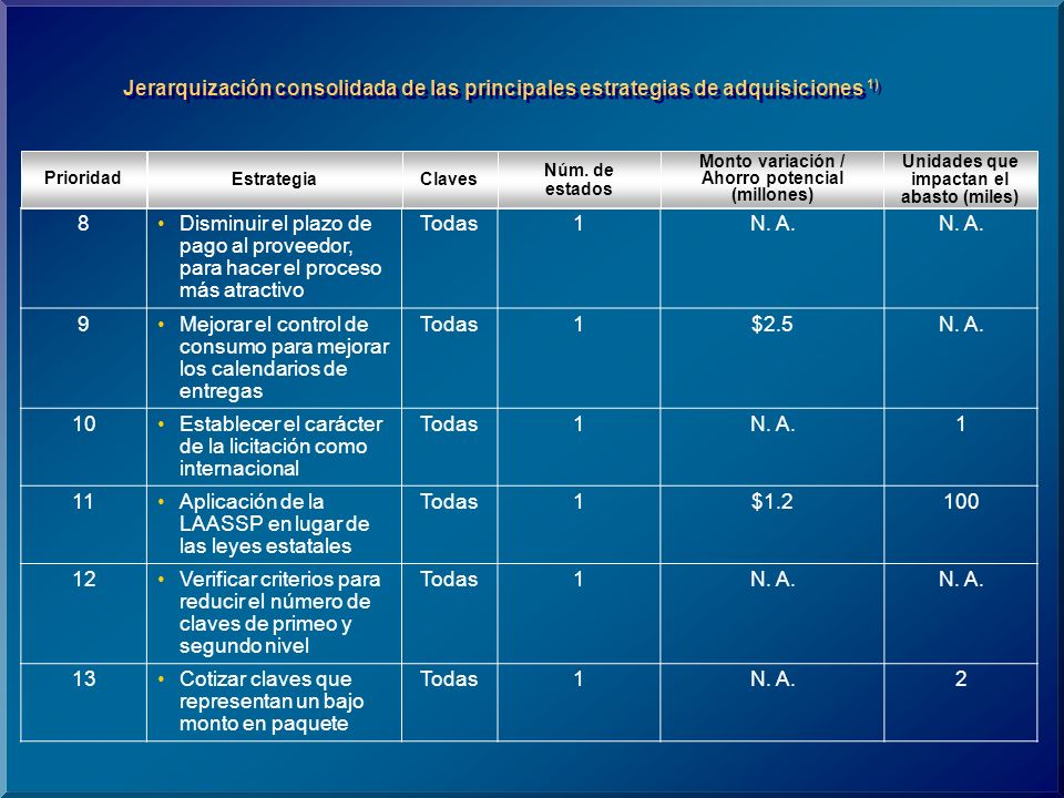 ClavesEstrategia Prioridad Núm.