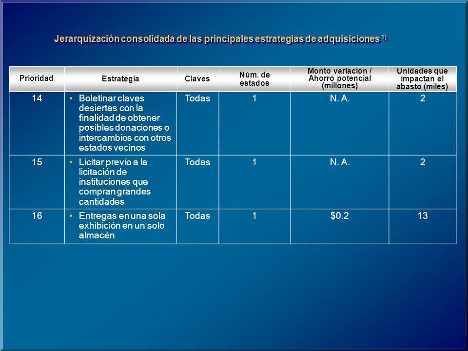 ClavesEstrategia Prioridad Núm. de estados Monto variación / Ahorro potencial (millones) Unidades que impactan el abasto (miles) Jerarquización consol