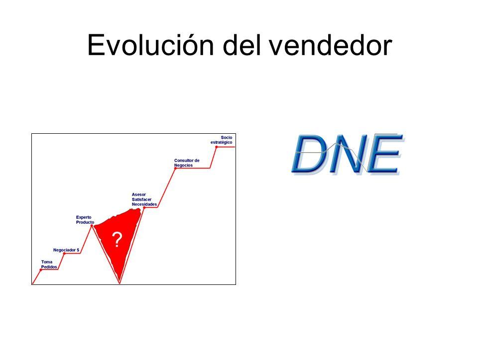 Evolución del vendedor