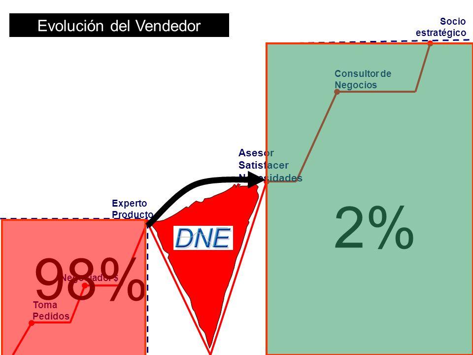 Toma Pedidos Negociador $ Experto Producto Asesor Satisfacer Necesidades Consultor de Negocios Evolución del Vendedor 98% 2% Socio estratégico